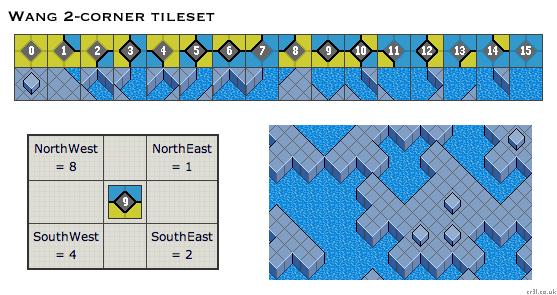 Tile/Map-Based Game Techniques: Handling Terrain Transitions